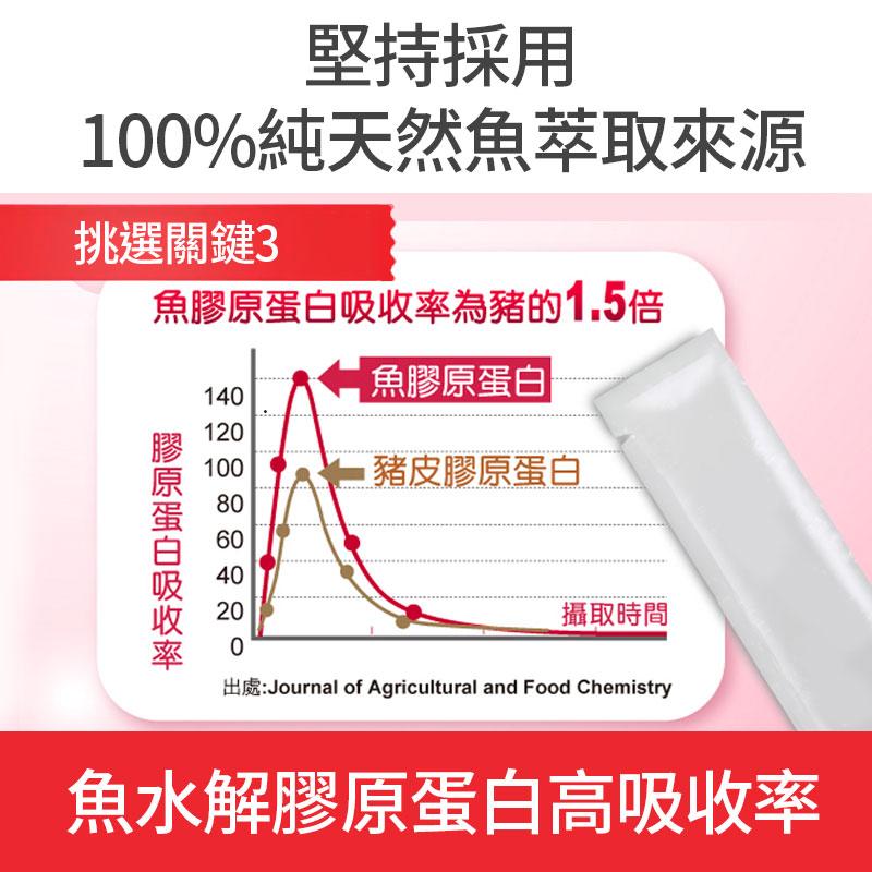 日本膠原蛋白雙效配方+法國西印度櫻桃C-堅持採用100%天然魚鱗來源-挑選關鍵3