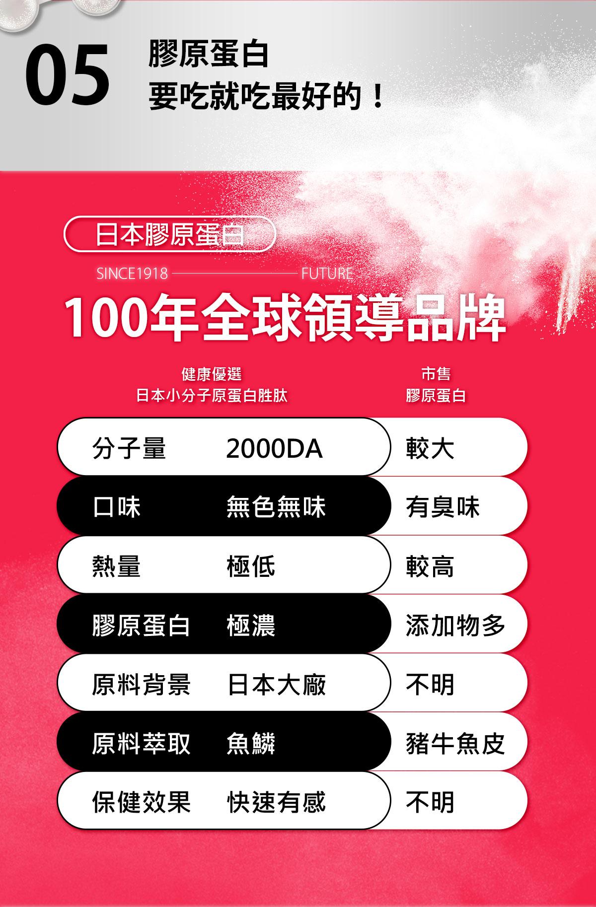 日本膠原蛋白+西印度櫻桃C-超越市售膠原蛋白-0800-800-924