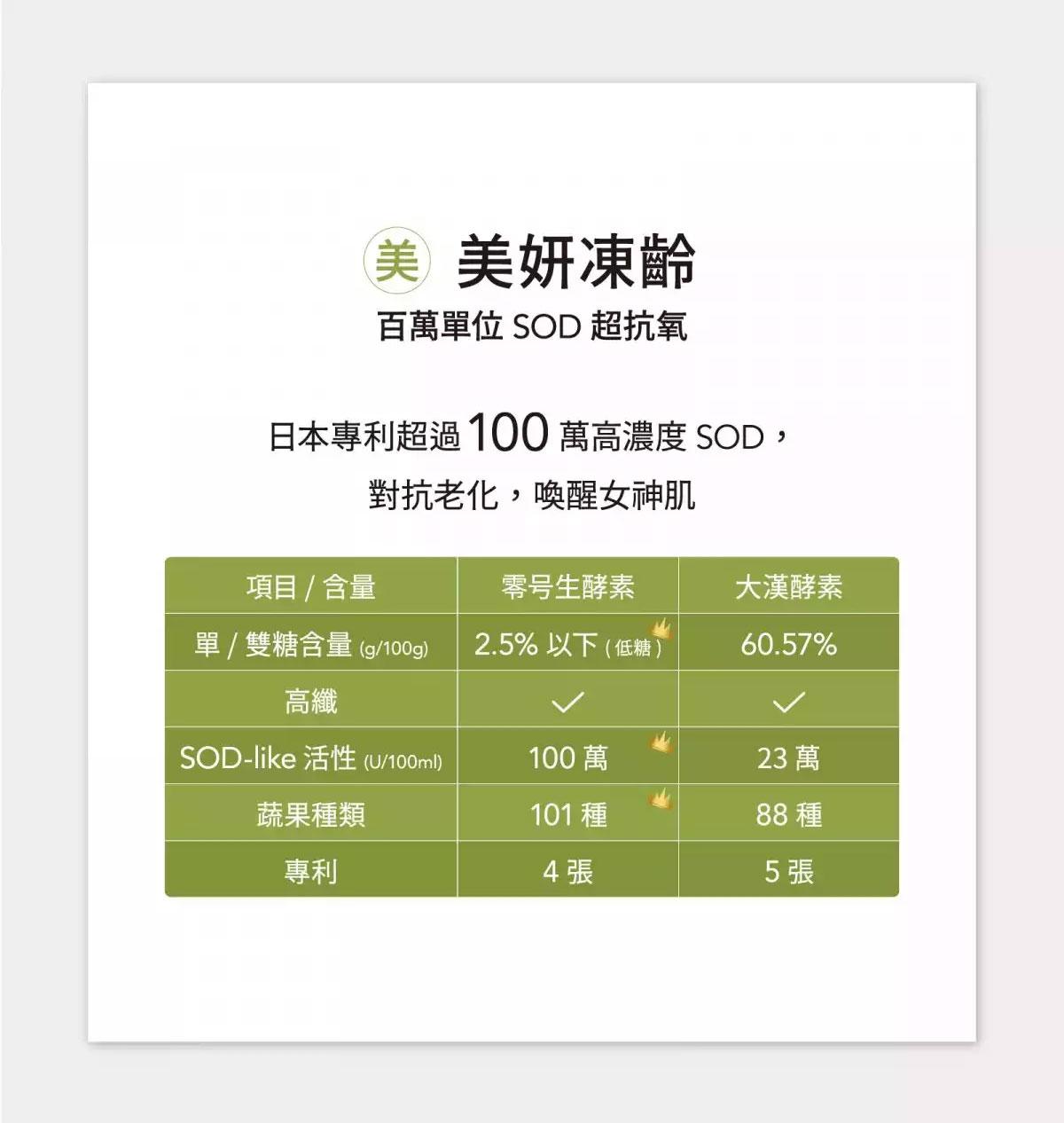 日本零號生酵素-101綜合蔬果酵素-100萬高濃度SOD-排空歸零養顏美容-美麗人生百萬高濃度SOD