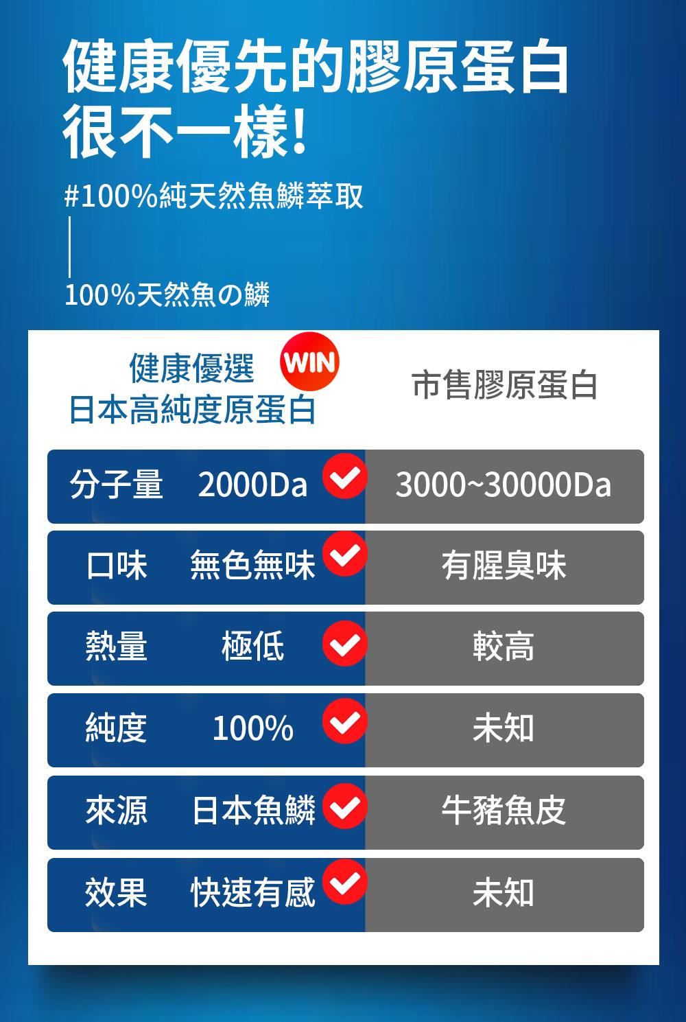 100%日本高純度魚鱗水解膠原蛋白胜肽-健康優先的膠原蛋白很不一樣-0800-800-924