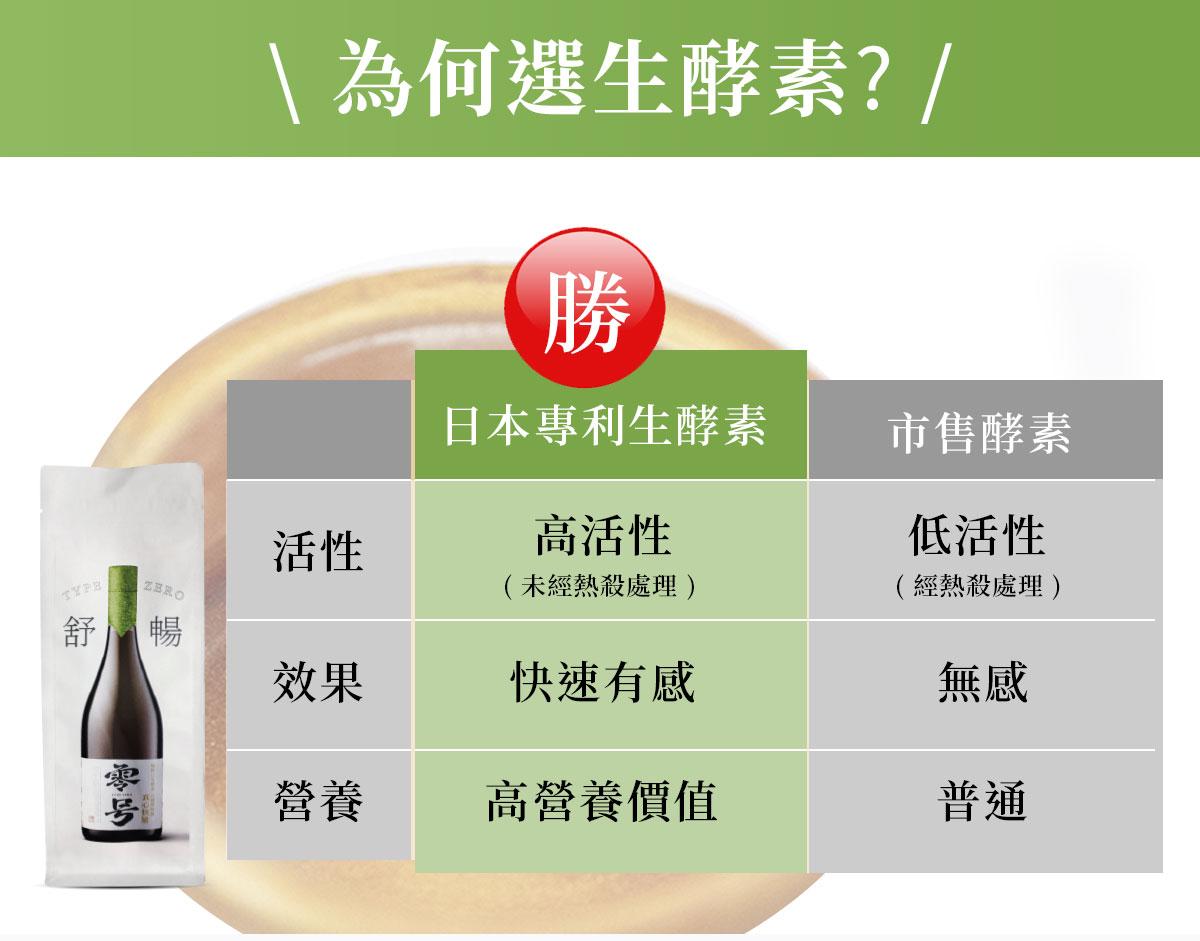 日本專利零號生酵素-為何選日本生酵素