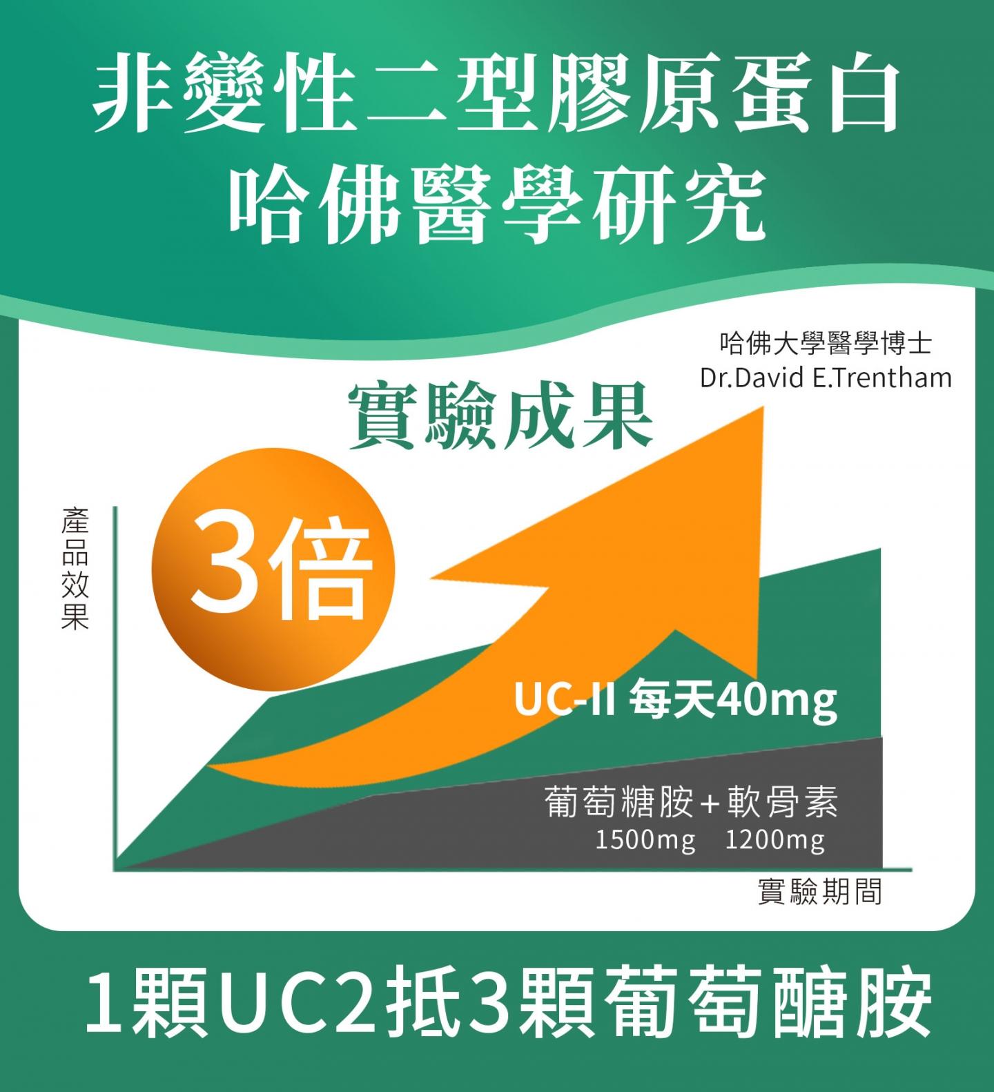 2021-UC快走對策-非變性2型膠原蛋白-哈佛實驗1顆UC2抵3顆葡萄醣胺