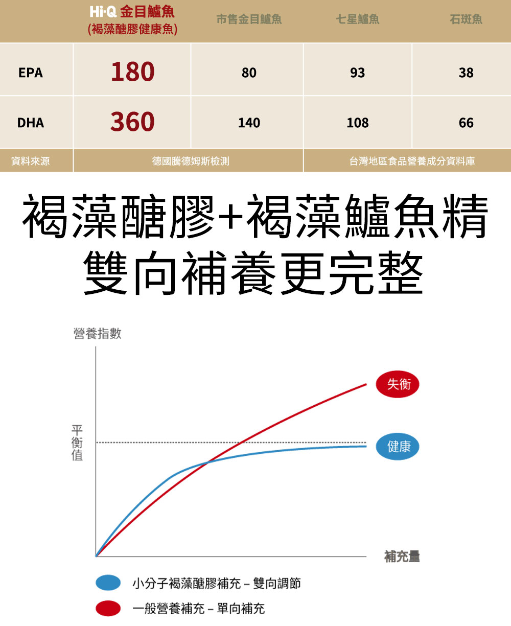 褐藻醣膠健康優先-褐藻鱸魚精超越市售6倍