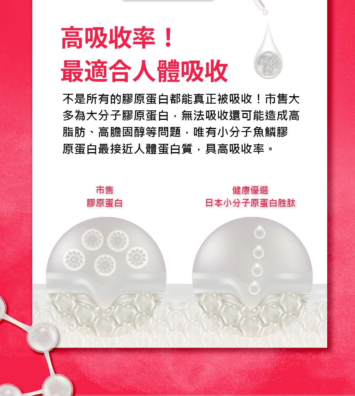 日本膠原蛋白+西印度櫻桃C-魚鱗膠原最適合人體高吸收率-0800-800-924