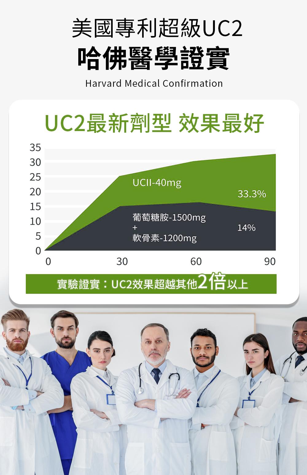 UC2活力步行非變性2型膠原蛋白-美國專利uc2哈佛醫學證實