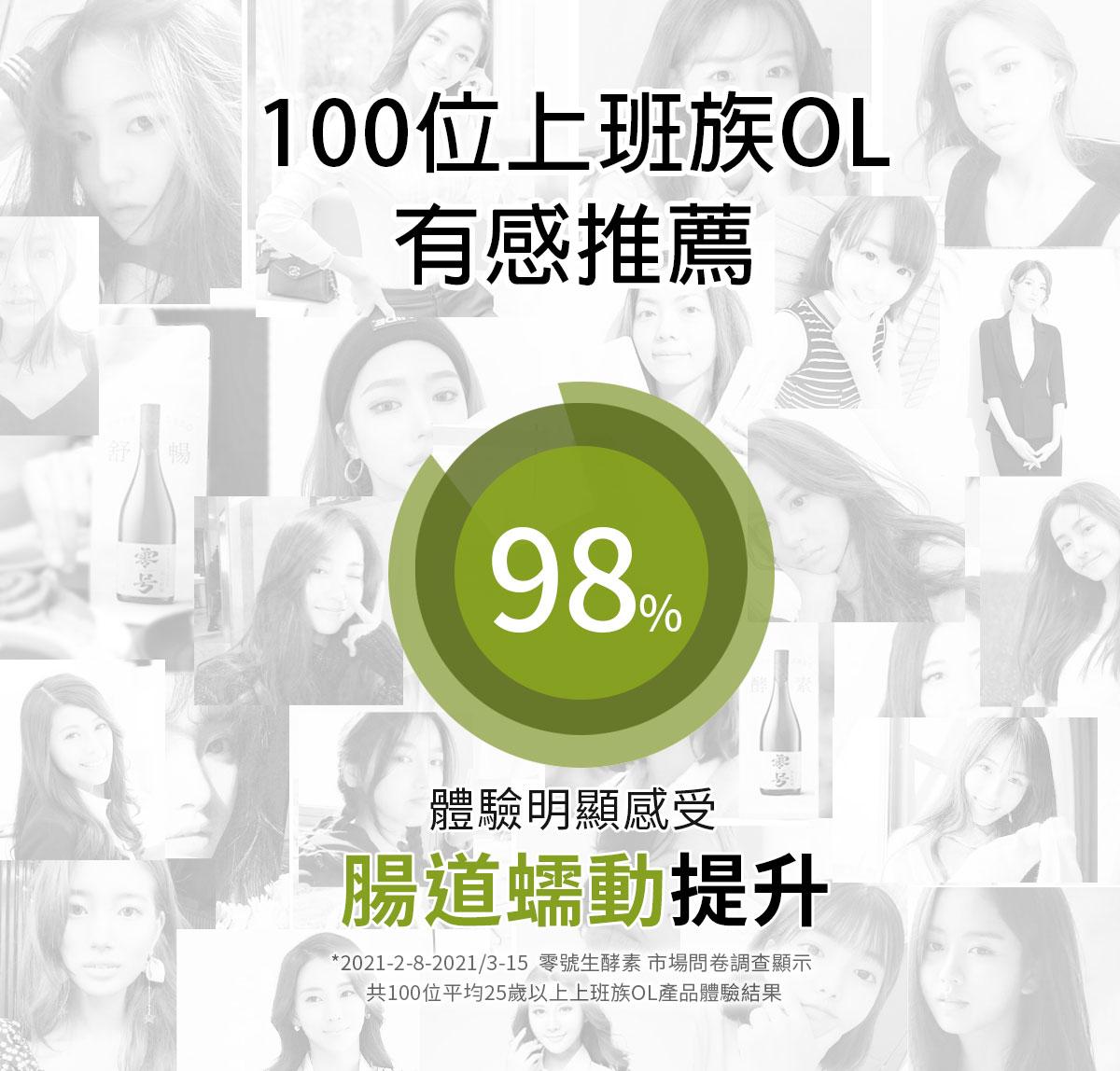 日本零號生酵素-101綜合蔬果酵素-100萬高濃度SOD-排空歸零養顏美容-100位上班族OL食用體驗有感-超過98%好評推薦